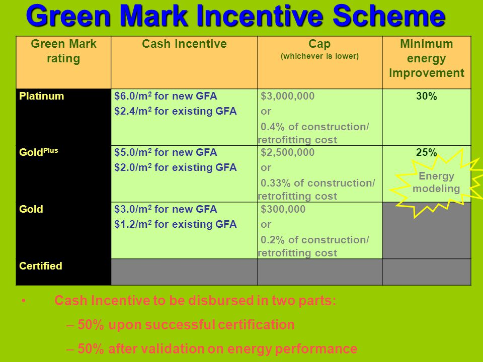 Green Mark Incentive Scheme Cash Incentive to be disbursed in two parts: – 50% upon successful certification – 50% after validation on energy performa