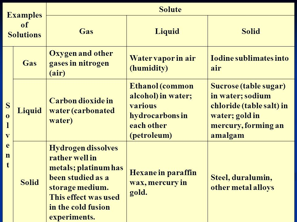 Examples of Solutions Solute GasLiquidSolid SolventSolvent Gas Oxygen and other gases in nitrogen (air) Water vapor in air (humidity) Iodine sublimate