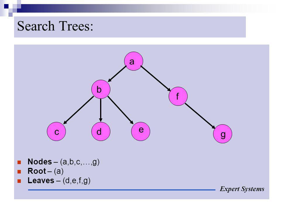 Search Trees: Nodes – (a,b,c,…,g) Root – (a) Leaves – (d,e,f,g) Expert Systems a f e dc b g