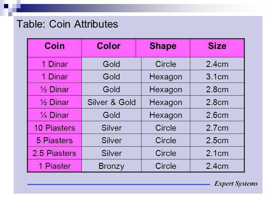 Table: Coin Attributes Expert Systems CoinColorShapeSize 1 DinarGoldCircle2.4cm 1 DinarGoldHexagon3.1cm ½ DinarGoldHexagon2.8cm ½ DinarSilver & GoldHe