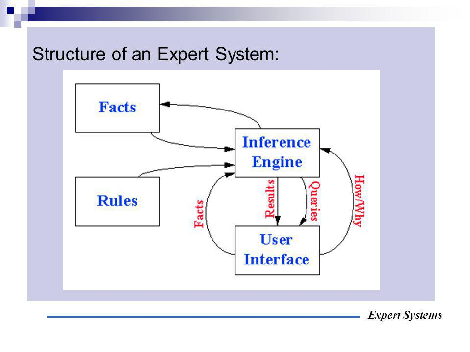 Structure of an Expert System: Expert Systems
