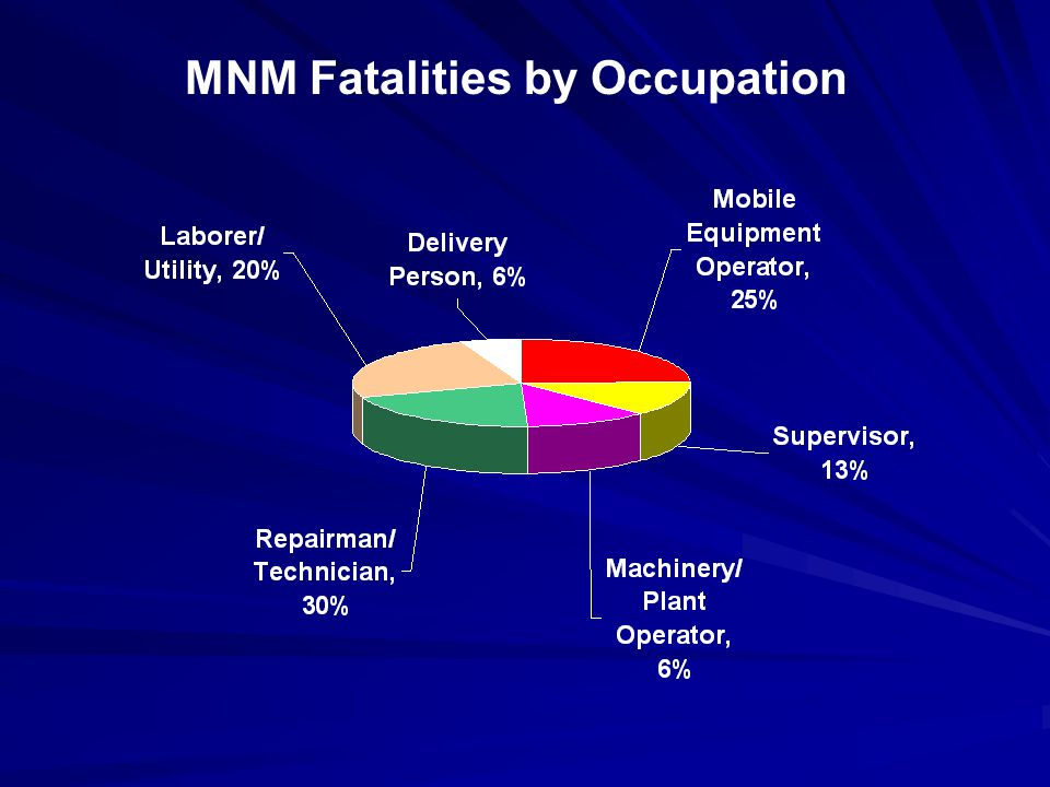 MNM Fatalities by Occupation