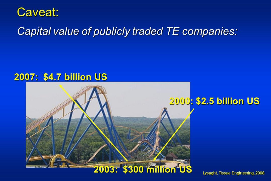 Caveat: Capital value of publicly traded TE companies: 2000: $2.5 billion US 2003: $300 million US 2007: $4.7 billion US Lysaght, Tissue Engineering,