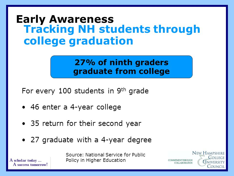 Tracking NH students through college graduation For every 100 students in 9 th grade 46 enter a 4-year college 35 return for their second year 27 graduate with a 4-year degree Early Awareness 27% of ninth graders graduate from college Source: National Service for Public Policy in Higher Education