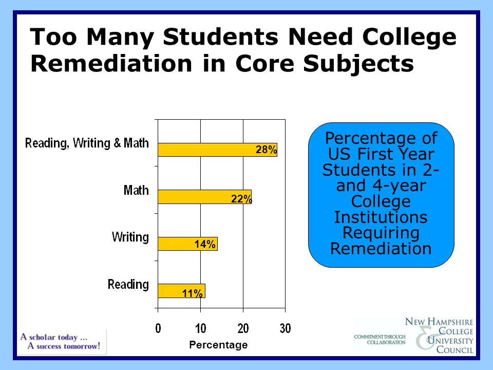 Too Many Students Need College Remediation in Core Subjects 11% 14% 22% 28% Percentage Percentage of US First Year Students in 2- and 4-year College Institutions Requiring Remediation