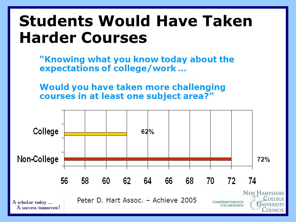 Students Would Have Taken Harder Courses Knowing what you know today about the expectations of college/work … Would you have taken more challenging courses in at least one subject area.