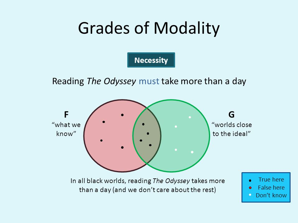 Grades of Modality Reading The Odyssey must take more than a day Necessity G worlds close to the ideal F what we know In all black worlds, reading The Odyssey takes more than a day (and we dont care about the rest) True here False here Dont know