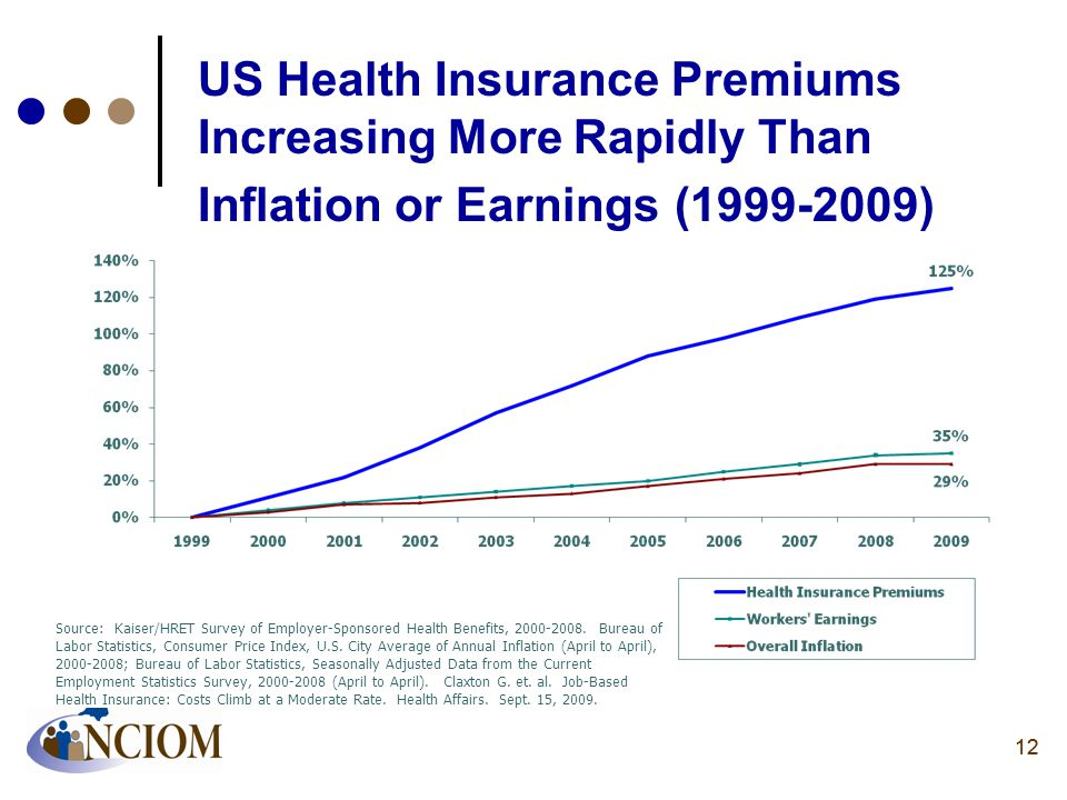 12 US Health Insurance Premiums Increasing More Rapidly Than Inflation or Earnings (1999-2009) Source: Kaiser/HRET Survey of Employer-Sponsored Health