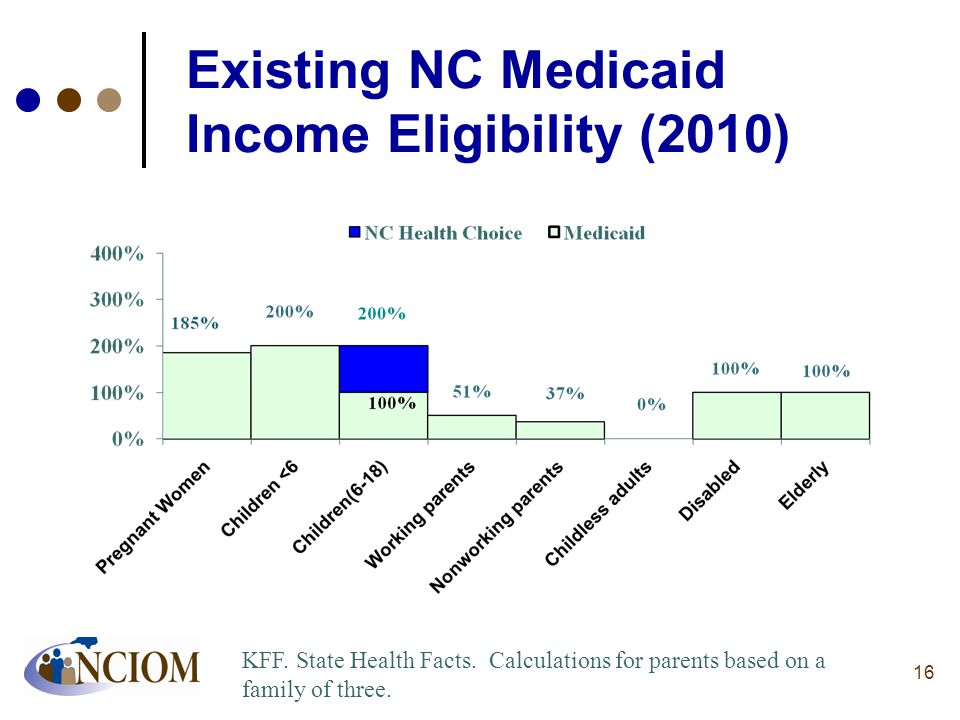 16 Existing NC Medicaid Income Eligibility (2010) KFF. State Health Facts. Calculations for parents based on a family of three.