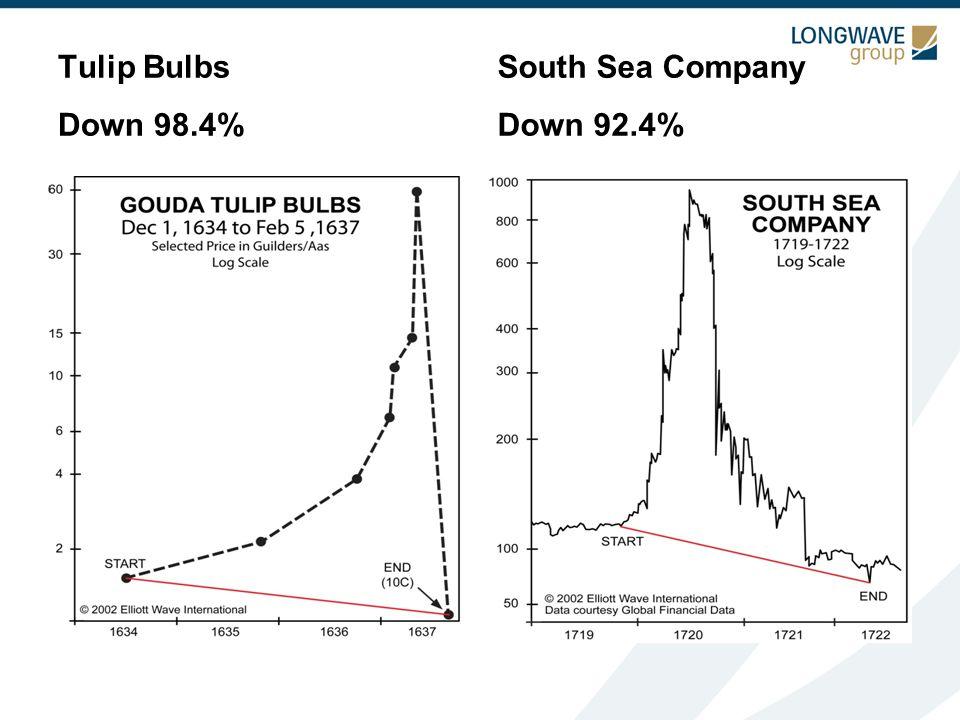 Tulip Bulbs Down 98.4% South Sea Company Down 92.4%