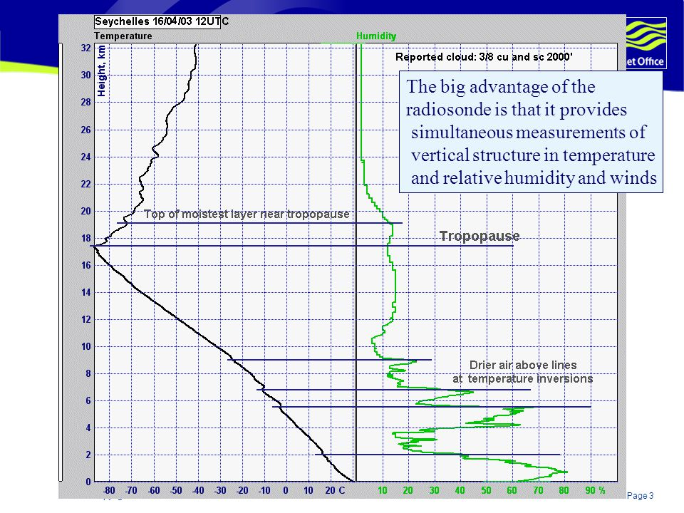 Page 4© Crown copyright 2004 Simultaneous wind measurements can be related to vertical structure in temperature and relative humidity