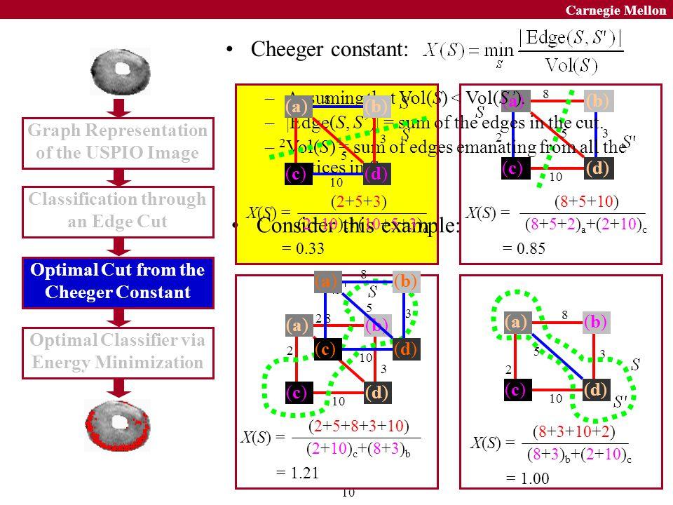 10 Carnegie Mellon 5 2 10 8 3 (a)(a)(b)(b) (c)(c)(d)(d) (8+5+10) (8+5+2) a +(2+10) c X(S) = = 0.85 5 2 10 8 3 (a)(a)(b)(b) (c)(c)(d)(d) (2+5+8+3+10) (2+10) c +(8+3) b X(S) = = 1.21 5 2 10 8 3 (a)(a)(b)(b) (c)(c)(d)(d) (8+3+10+2) (8+3) b +(2+10) c X(S) = = 1.00 –Assuming that Vol(S) < Vol(S).