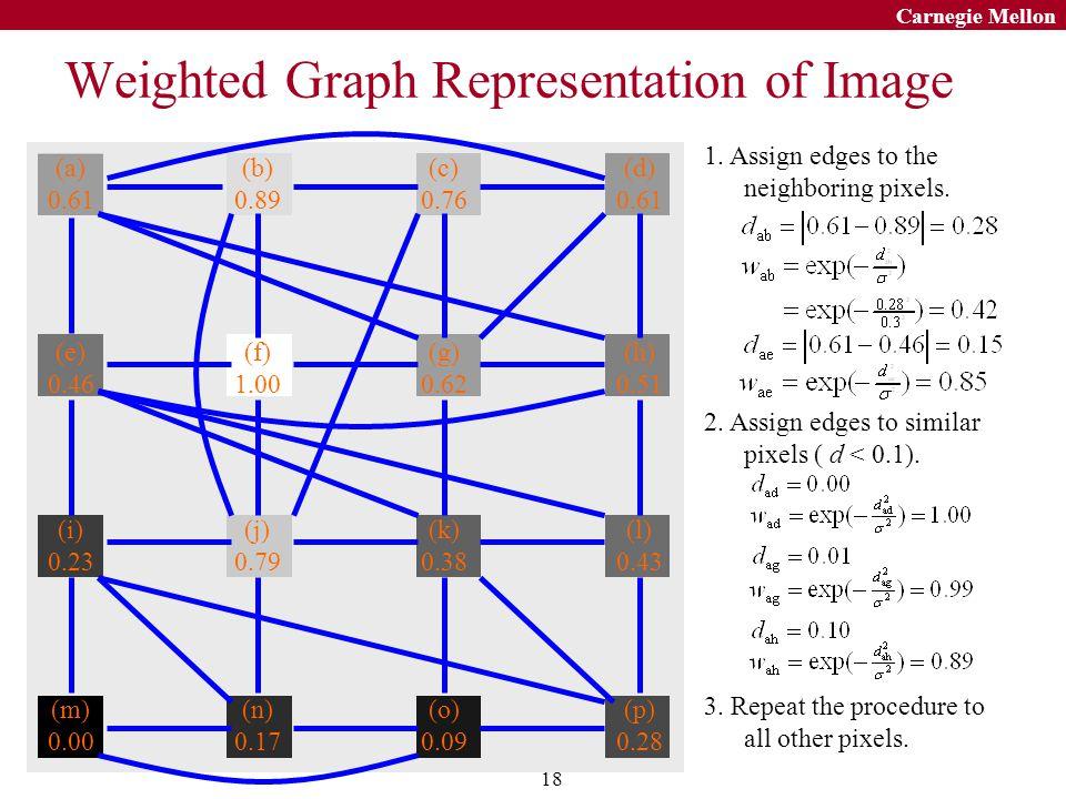 18 Carnegie Mellon (a) 0.61 (b) 0.89 (c) 0.76 (d) 0.61 (e) 0.46 (f) 1.00 (g) 0.62 (h) 0.51 (i) 0.23 (j) 0.79 (k) 0.38 (l) 0.43 (m) 0.00 (n) 0.17 (o) 0.09 (p) 0.28 1.