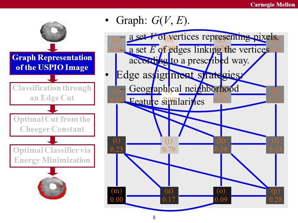 9 Carnegie Mellon Graph Representation of the USPIO Image Classification through an Edge Cut Optimal Cut from the Cheeger Constant Optimal Classifier via Energy Minimization Partition: Edge cut: Classification of the pixels into USPIO- labeled or unlabeled is equivalent to partitioning the graph into two disjoint subgraphs.
