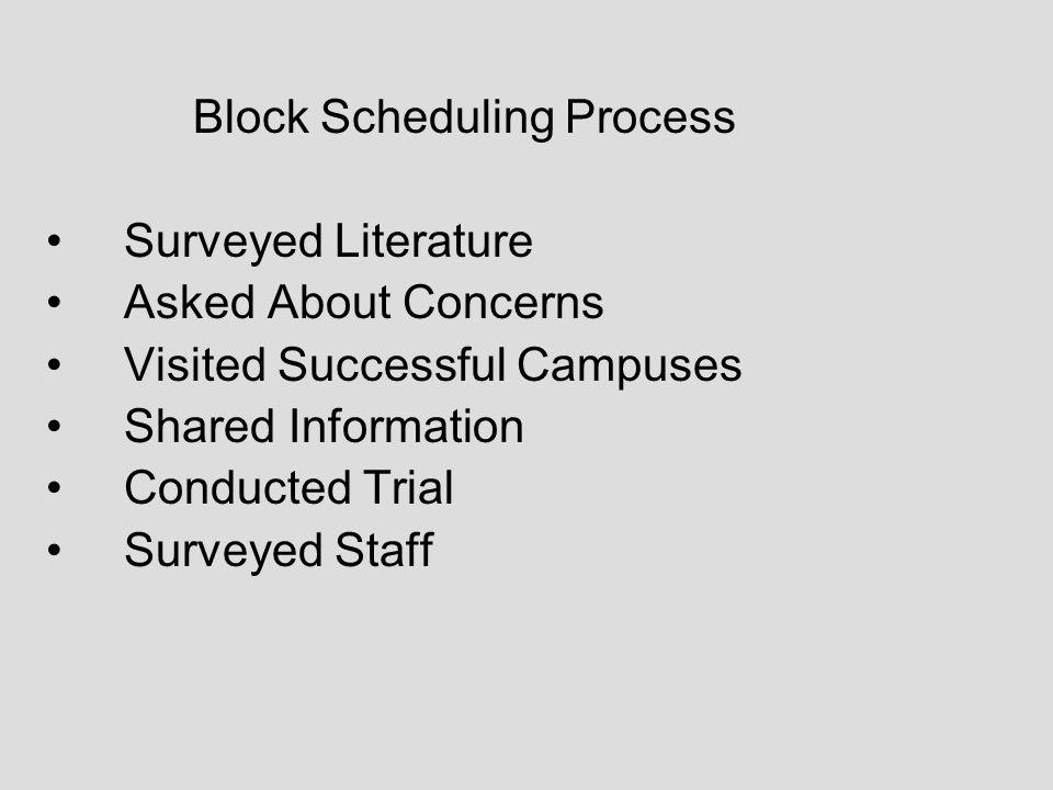 Block Scheduling Process Surveyed Literature Asked About Concerns Visited Successful Campuses Shared Information Conducted Trial Surveyed Staff