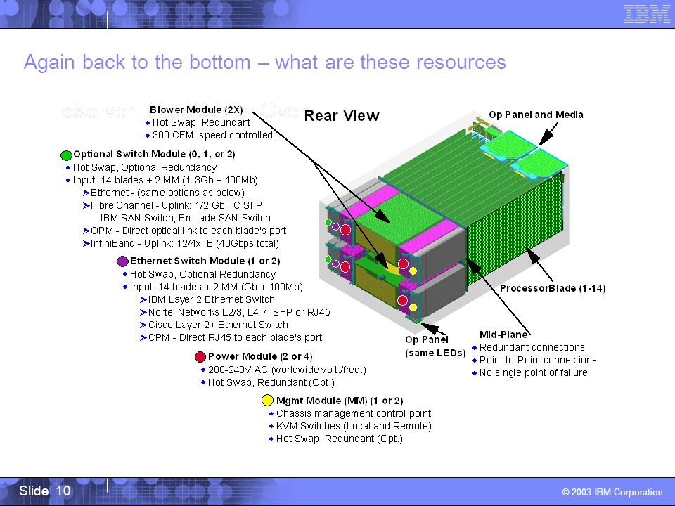 Slide 10 © 2003 IBM Corporation Again back to the bottom – what are these resources