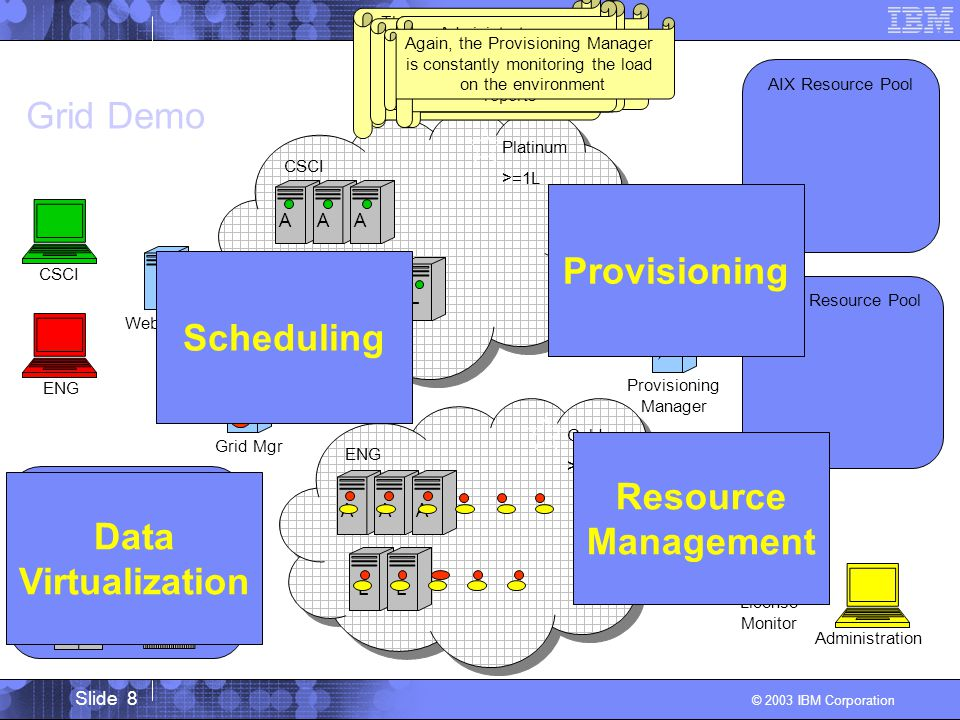 Slide 8 © 2003 IBM Corporation Provisioning Manager Administration License Monitor ENGCSCI ENG Gold >=1L, >=1A CSCI Platinum >=1L AIX Resource Pool Grid Demo Linux Resource Pool Web Portal Grid Mgr A L AA L .