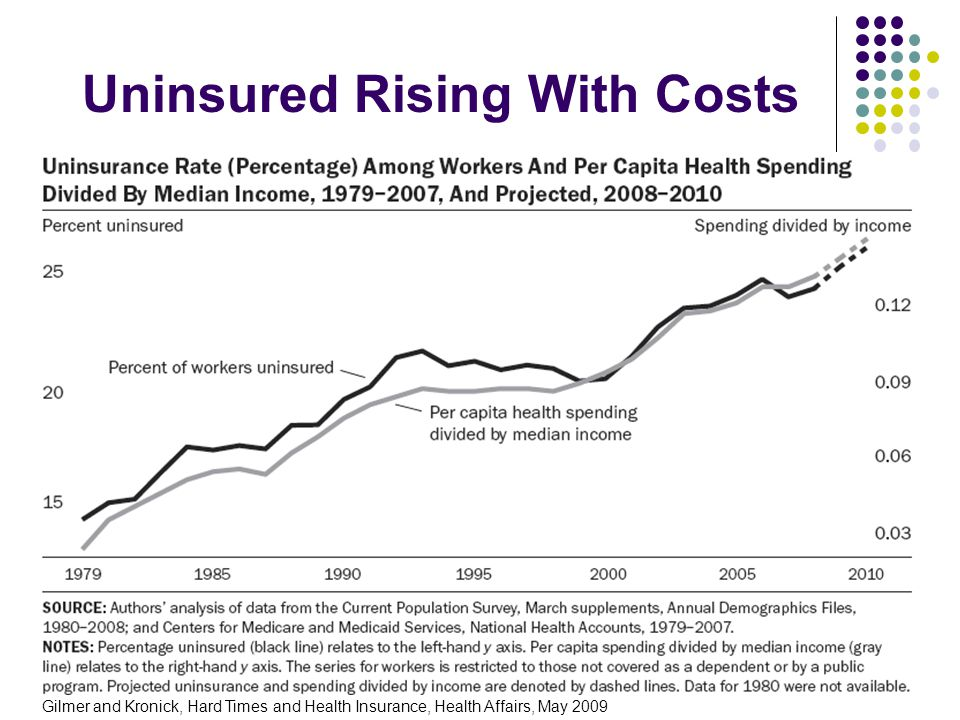5 Uninsured Rising With Costs Gilmer and Kronick, Hard Times and Health Insurance, Health Affairs, May 2009