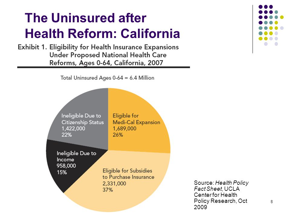 8 The Uninsured after Health Reform: California Source: Health Policy Fact Sheet, UCLA Center for Health Policy Research, Oct 2009