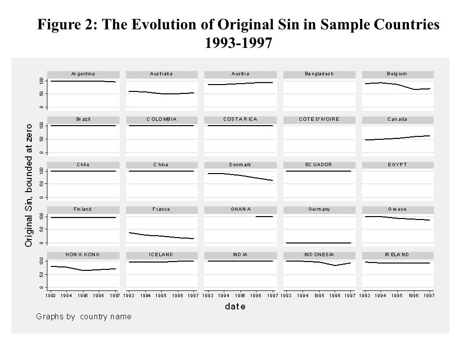 Figure 2: The Evolution of Original Sin in Sample Countries 1993-1997