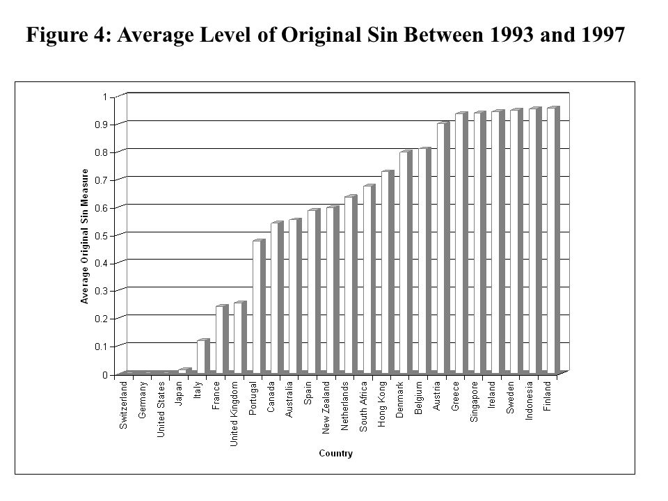 Figure 4: Average Level of Original Sin Between 1993 and 1997