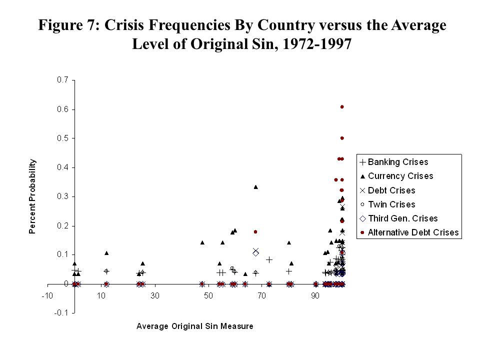 Figure 7: Crisis Frequencies By Country versus the Average Level of Original Sin, 1972-1997