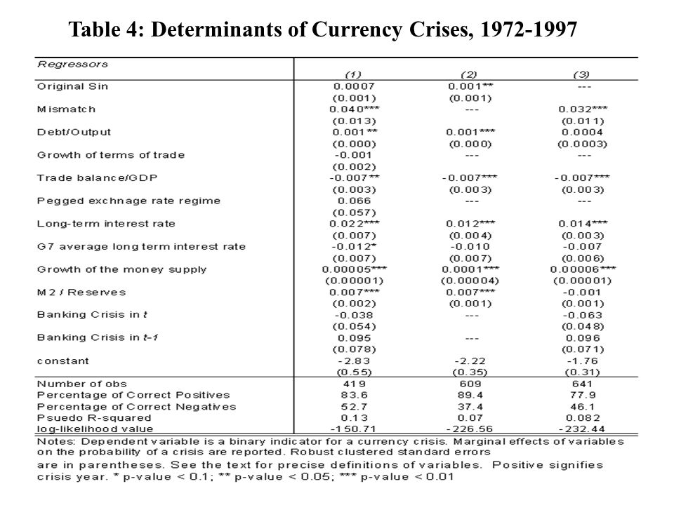 Table 4: Determinants of Currency Crises, 1972-1997