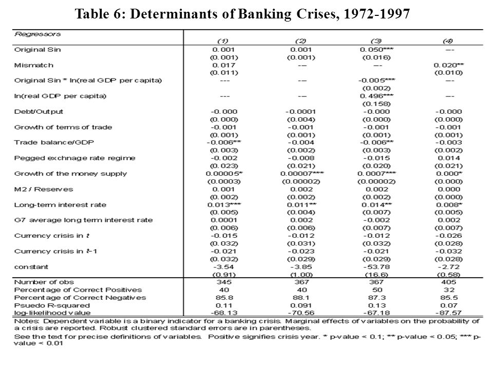 Table 6: Determinants of Banking Crises, 1972-1997