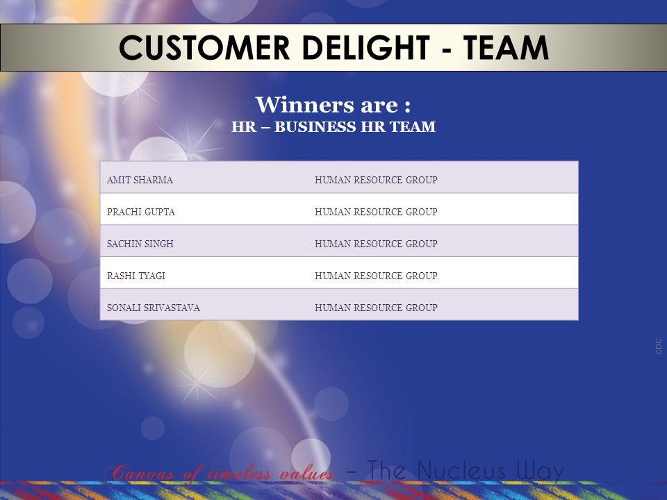 CDC CUSTOMER DELIGHT - TEAM Winners are : HR – BUSINESS HR TEAM AMIT SHARMAHUMAN RESOURCE GROUP PRACHI GUPTAHUMAN RESOURCE GROUP SACHIN SINGHHUMAN RES
