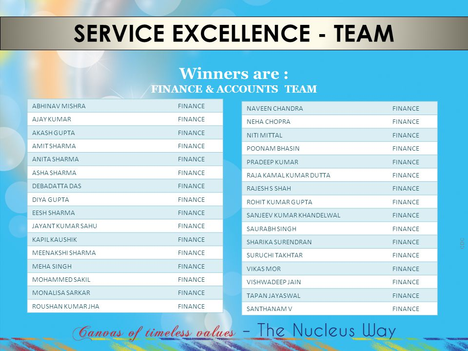 CDC SERVICE EXCELLENCE - TEAM Winners are : FINANCE & ACCOUNTS TEAM ABHINAV MISHRAFINANCE AJAY KUMARFINANCE AKASH GUPTAFINANCE AMIT SHARMAFINANCE ANIT