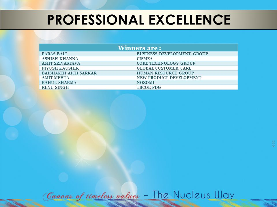 CDC PROFESSIONAL EXCELLENCE Winners are : PARAS BALIBUSINESS DEVELOPMENT GROUP ASHISH KHANNACISMEA AMIT SRIVASTAVACORE TECHNOLOGY GROUP PIYUSH KAUSHIK