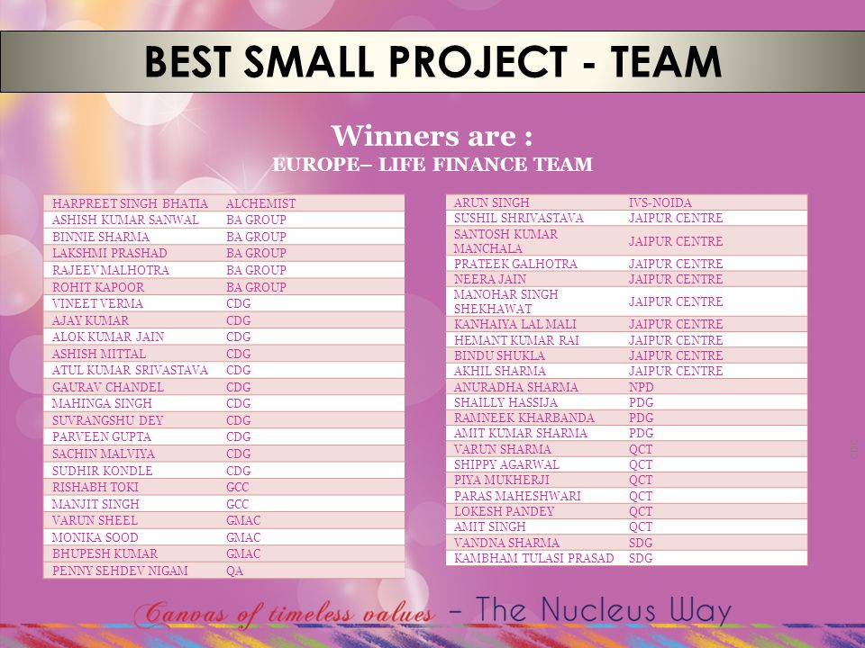 CDC BEST SMALL PROJECT - TEAM Winners are : EUROPE– LIFE FINANCE TEAM HARPREET SINGH BHATIAALCHEMIST ASHISH KUMAR SANWALBA GROUP BINNIE SHARMABA GROUP