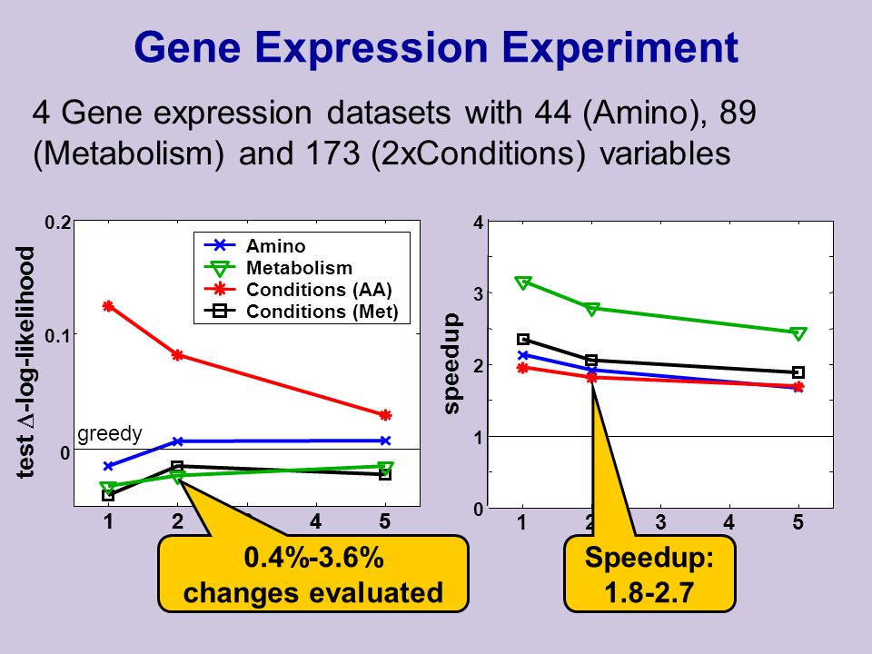 Gene Expression Experiment 4 Gene expression datasets with 44 (Amino), 89 (Metabolism) and 173 (2xConditions) variables 0.1 0.2 12345 K test -log-likelihood Amino Metabolism Conditions (AA) Conditions (Met) 0 12345 K 0 1 2 3 4 speedup 12345 K 0.4%-3.6% changes evaluated greedy Speedup: 1.8-2.7
