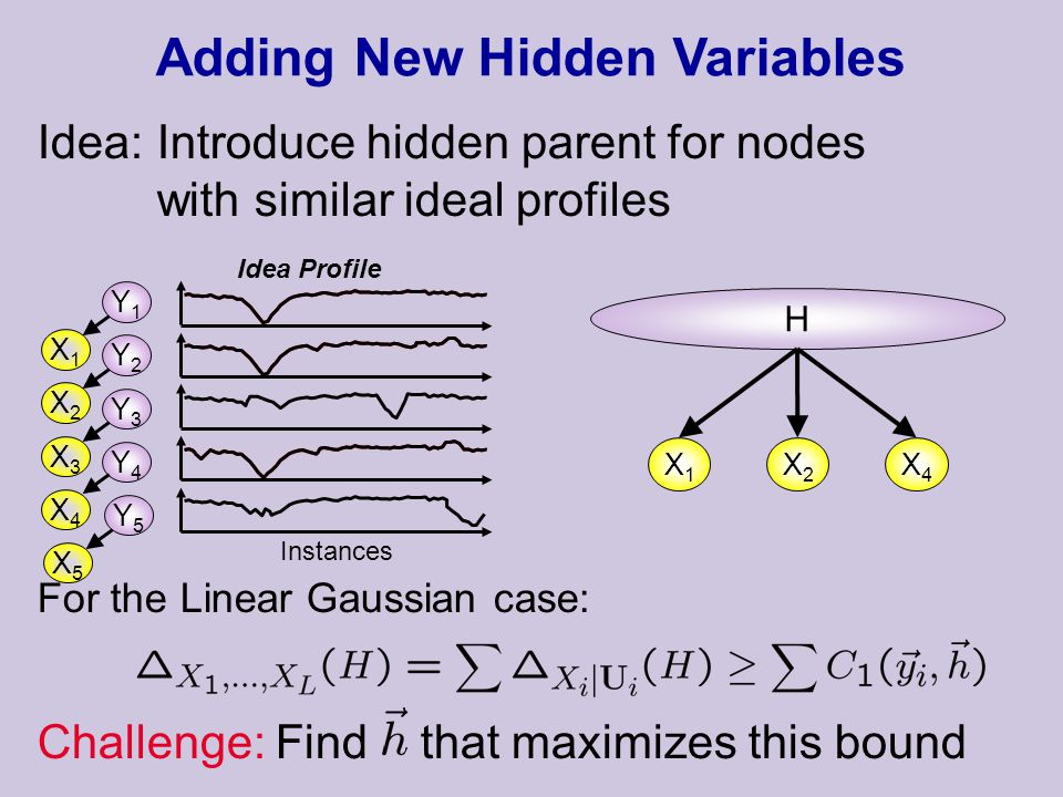 For the Linear Gaussian case: Challenge: Find that maximizes this bound Adding New Hidden Variables Idea Profile Idea: Introduce hidden parent for nodes with similar ideal profiles H X1X1 X2X2 X4X4 X1X1 X2X2 X3X3 X4X4 X5X5 Y1Y1 Y2Y2 Y3Y3 Y4Y4 Y5Y5 Instances
