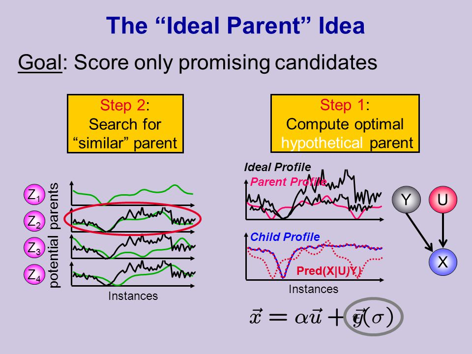 Goal: Score only promising candidates The Ideal Parent Idea Ideal Profile Instances Pred(X|U) U X Y Step 1: Compute optimal hypothetical parent Pred(X|U,Y) Instances potential parents Step 2: Search for similar parent Z1Z1 Z2Z2 Z3Z3 Z4Z4 Parent Profile Child Profile