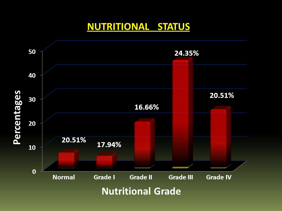 Percentages Nutritional Grade 20.51% 17.94% 16.66% 24.35% 20.51% Normal Grade I Grade II Grade III Grade IV