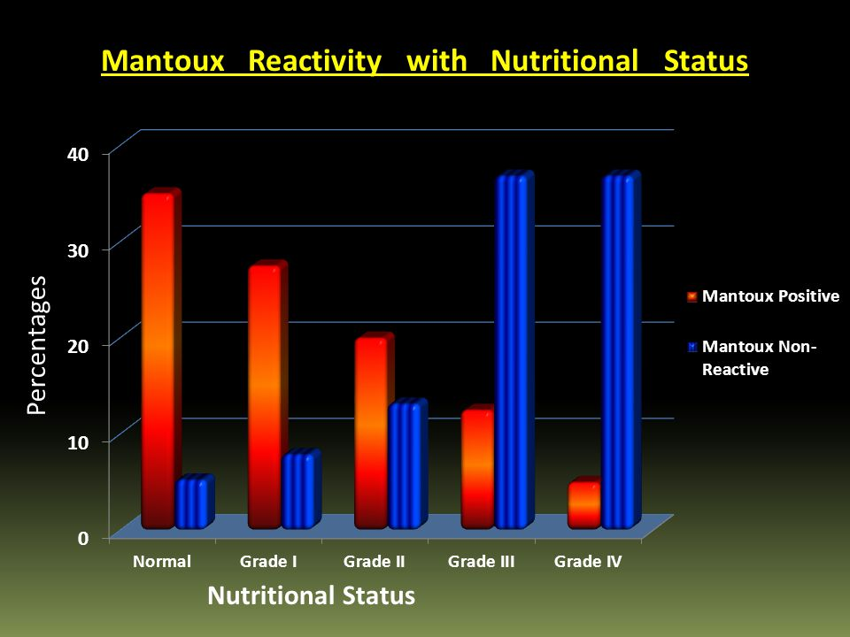 Mantoux Reactivity with Nutritional Status Nutritional Status Percentages