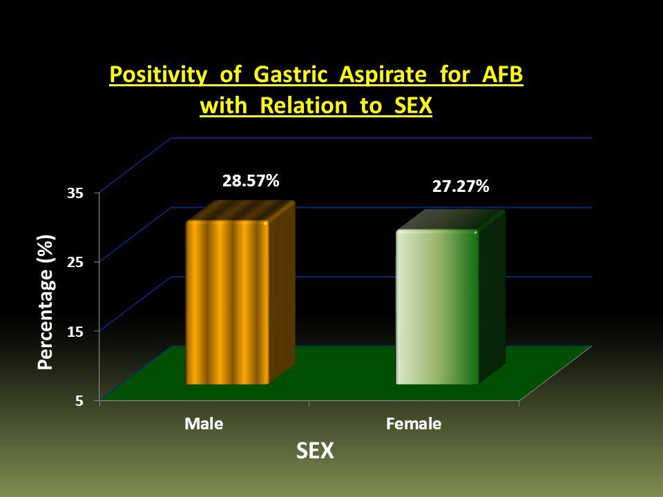 28.57% 27.27% Percentage (%) SEX