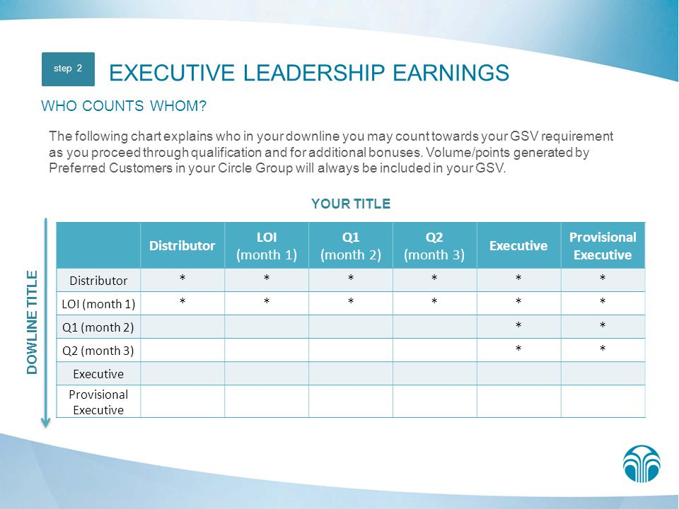 Increase your earning potential as Nu Skin ® pays you the maximum commission possible.