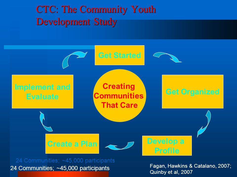 CTC: The Community Youth Development Study 24 Communities; ~45,000 participants Fagan, Hawkins & Catalano, 2007; Quinby et al, 2007 Creating Communities That Care Get Started Implement and Evaluate Get Organized Develop a Profile Create a Plan 24 Communities; ~45,000 participants