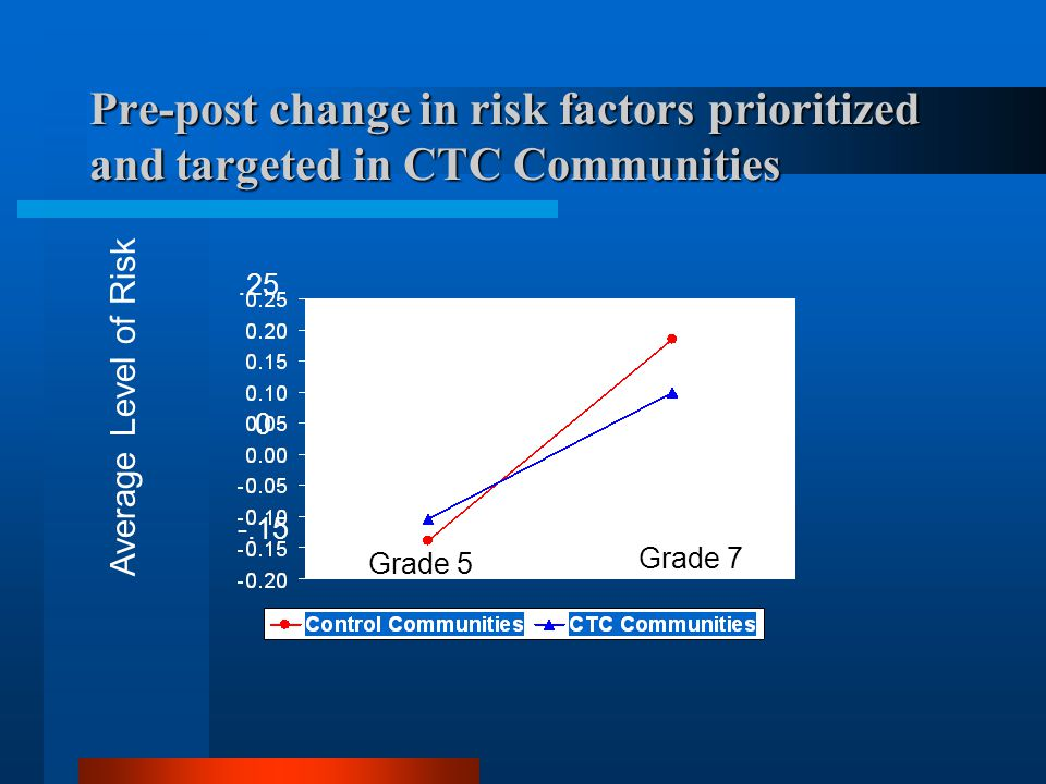 Pre-post change in risk factors prioritized and targeted in CTC Communities Average Level of Risk 0.25 -.15 Grade 5 Grade 7