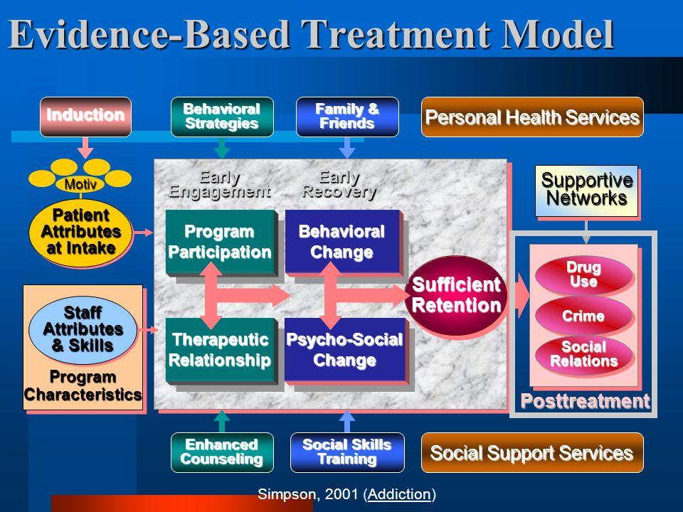 SufficientRetentionSufficientRetention EarlyEngagementEarlyRecovery Posttreatment DrugUseDrugUse CrimeCrime SocialRelationsSocialRelations ProgramParticipationProgramParticipation TherapeuticRelationshipTherapeuticRelationship BehavioralChangeBehavioralChange Psycho-SocialChangePsycho-SocialChange PatientAttributes at Intake PatientAttributes Motiv Evidence-Based Treatment Model EnhancedCounseling BehavioralStrategies Social Skills Training Family & Friends SupportiveNetworksSupportiveNetworks Induction Personal Health Services Social Support Services ProgramCharacteristicsProgramCharacteristicsStaffAttributes & Skills StaffAttributes Simpson, 2001 (Addiction)