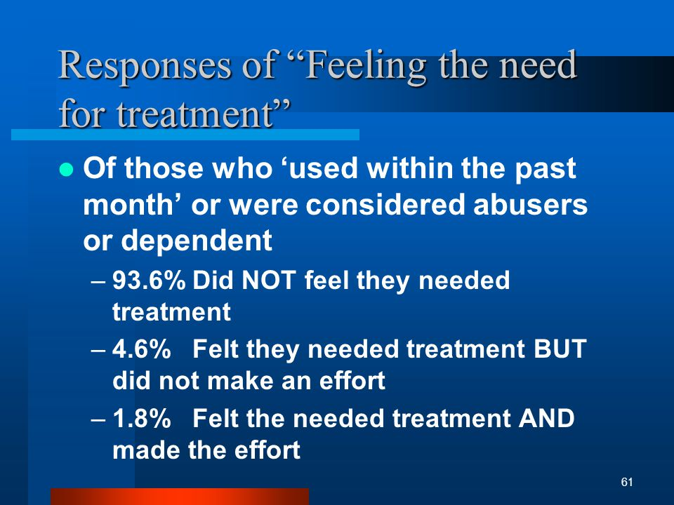 Responses of Feeling the need for treatment Of those who used within the past month or were considered abusers or dependent –93.6%Did NOT feel they needed treatment –4.6%Felt they needed treatment BUT did not make an effort –1.8%Felt the needed treatment AND made the effort 61