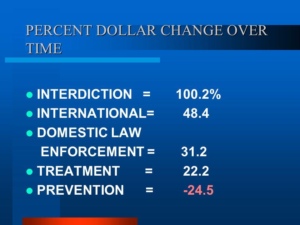 PERCENT DOLLAR CHANGE OVER TIME INTERDICTION =100.2% INTERNATIONAL= 48.4 DOMESTIC LAW ENFORCEMENT = 31.2 TREATMENT = 22.2 PREVENTION = -24.5