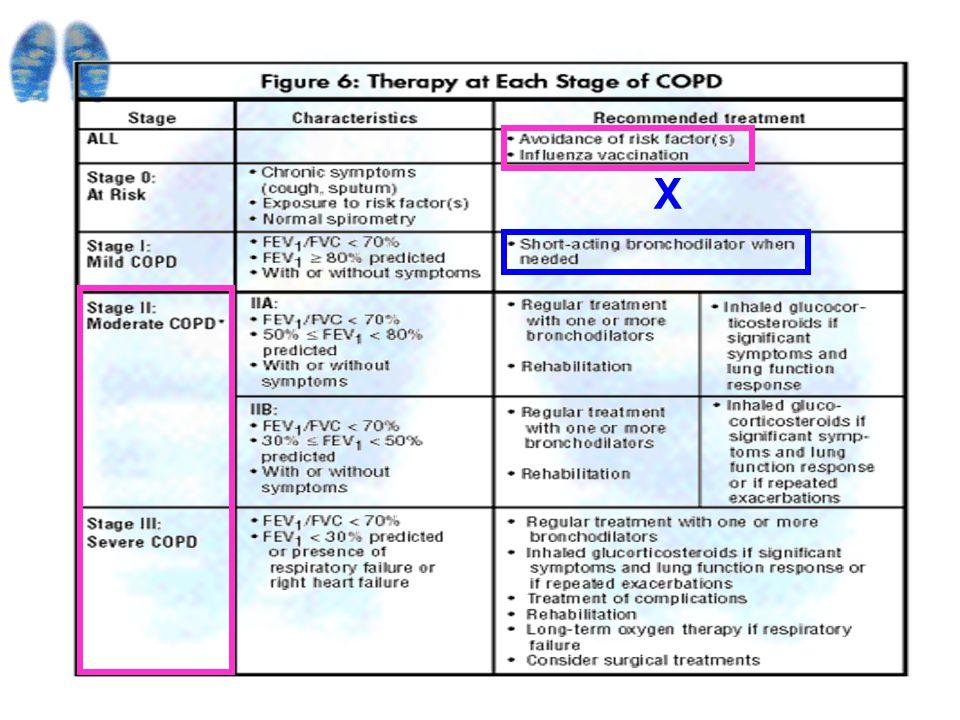 Patient education.Pharmacologic Treatment.