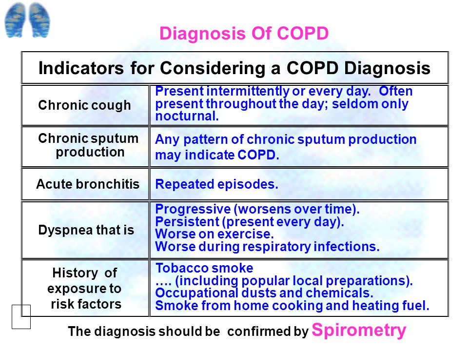 Chronic Obstructive Pulmonary Disease ( COPD ) Chronic bronchitis Defined as the presence of cough and sputum production for at least 3 months in each of 2 consecutive years, is not necessarily associated with airflow limitation.