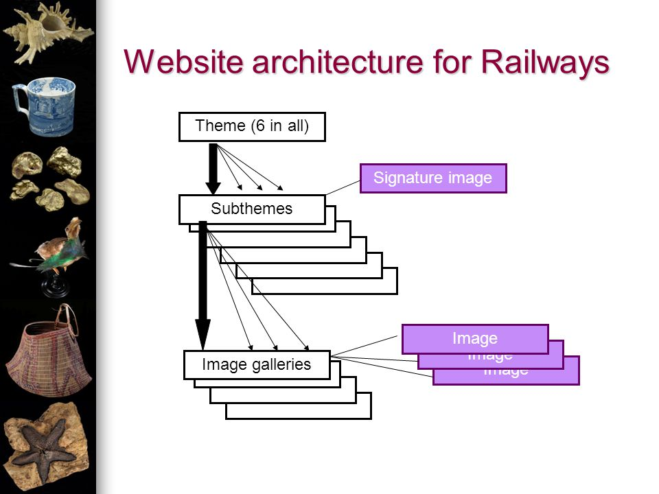 Image Website architecture for Railways Theme (6 in all) Subthemes Signature image Image galleries Image