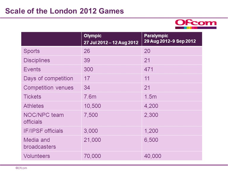 Scale of the London 2012 Games Olympic 27 Jul 2012 – 12 Aug 2012 Paralympic 29 Aug Sep 2012 Sports2620 Disciplines3921 Events Days of competition1711 Competition venues3421 Tickets7.6m1.5m Athletes10,5004,200 NOC/NPC team officials 7,5002,300 IF/IPSF officials3,0001,200 Media and broadcasters 21,0006,500 Volunteers70,00040,000