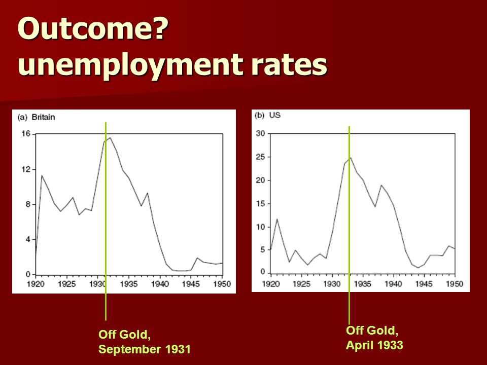 Outcome? unemployment rates Off Gold, September 1931 Off Gold, April 1933