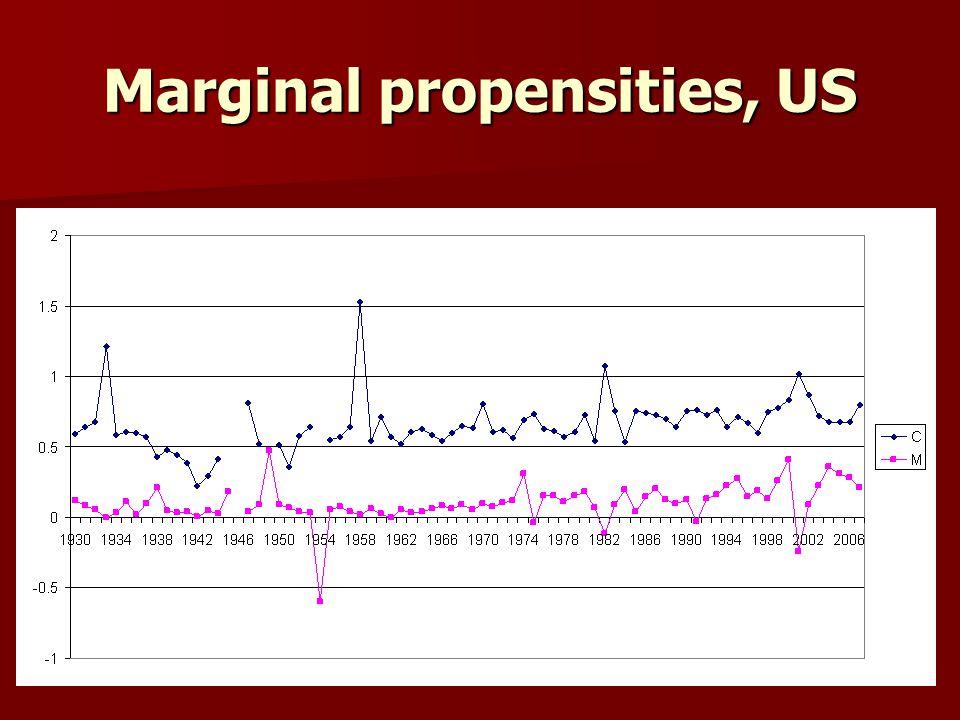 Marginal propensities, US
